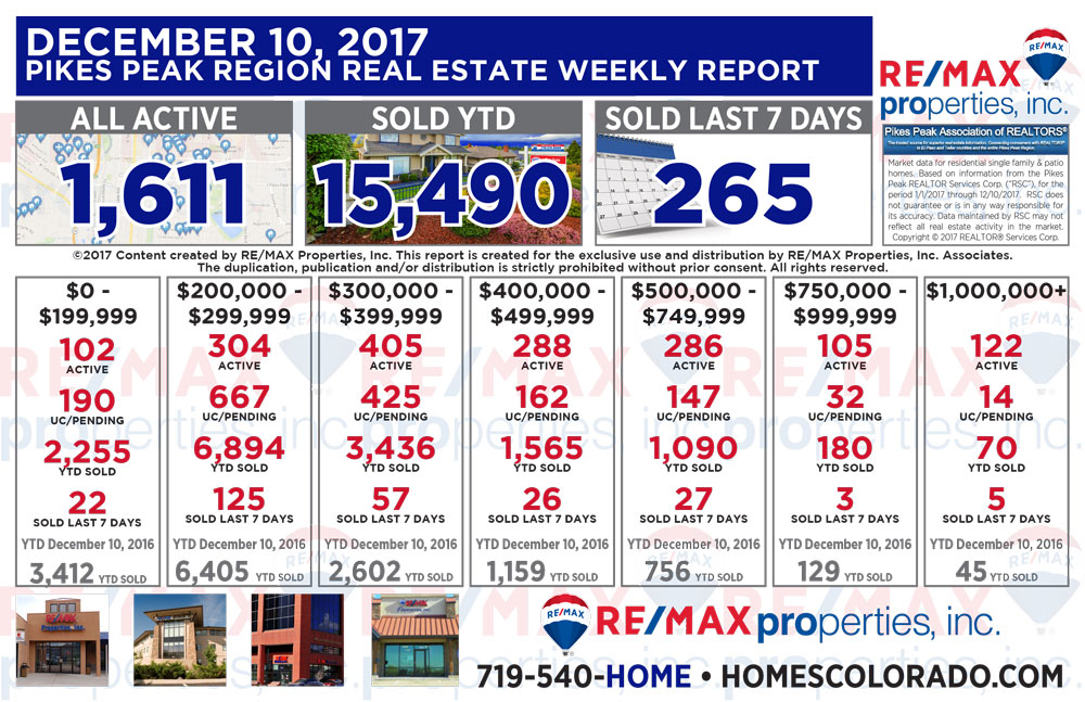 Colorado Springs & Pikes Peak Region Real Estate Market Update - December 10, 2017