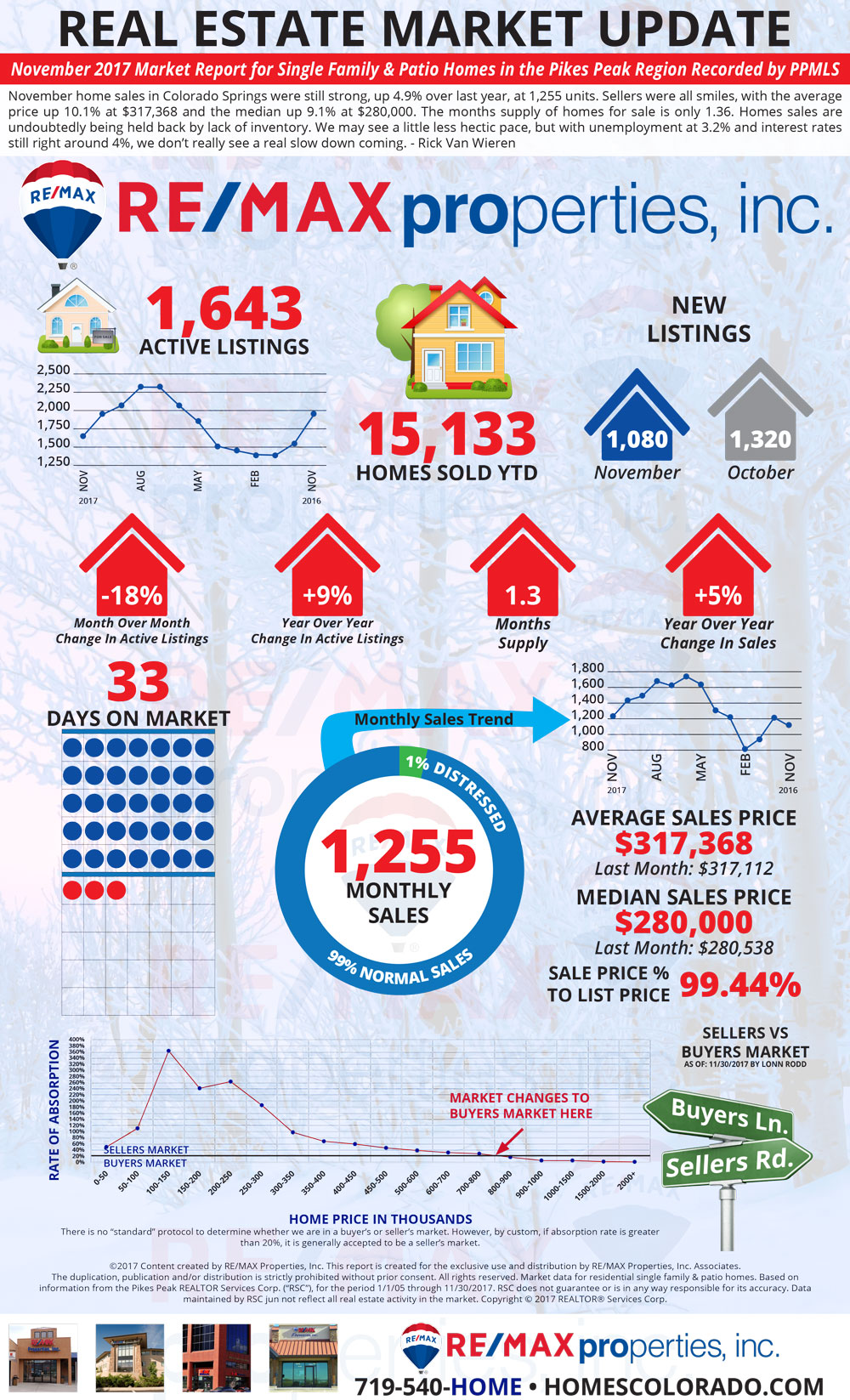 November 2017 Market Update - Colorado Springs Real Estate