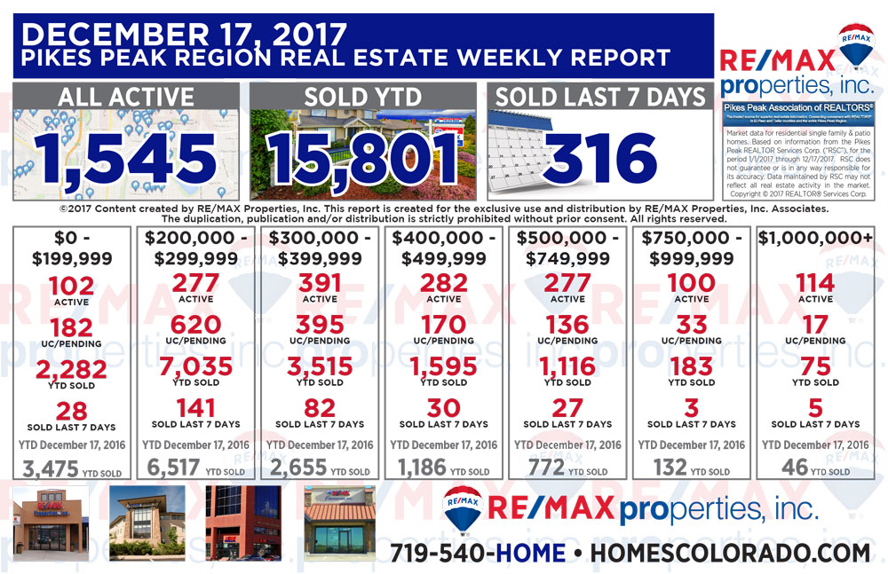 Colorado Springs & Pikes Peak Region Real Estate Market Update - December 17, 2017