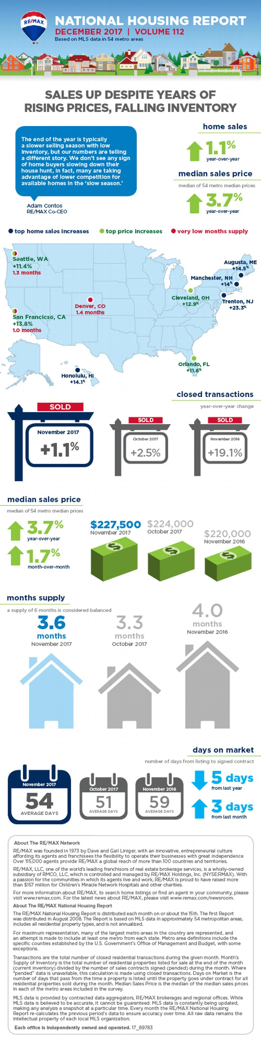 December 2017 REMAX National Housing Report