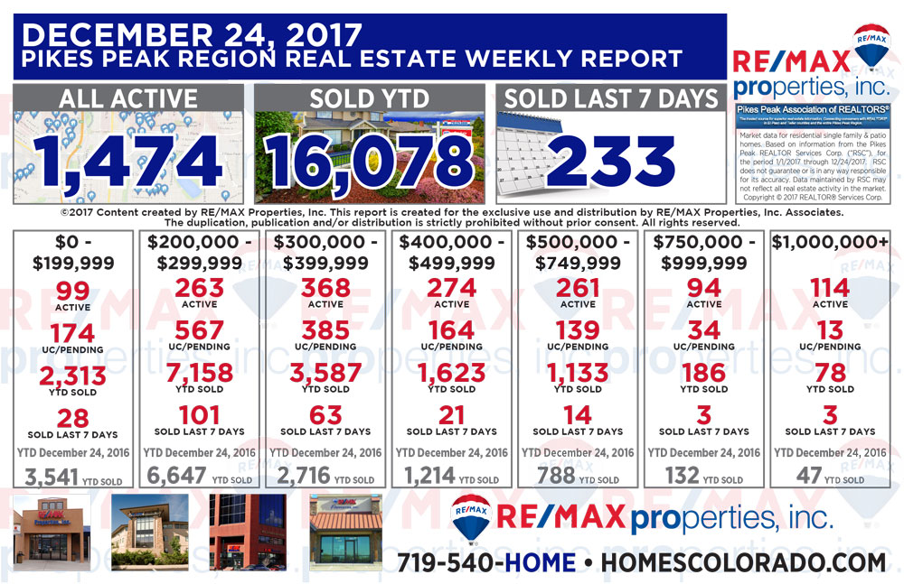 Colorado Springs & Pikes Peak Region Real Estate Market Update - December 24, 2017