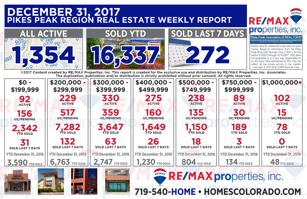 Colorado Springs & Pikes Peak Region Real Estate Market Update - December 31, 2017