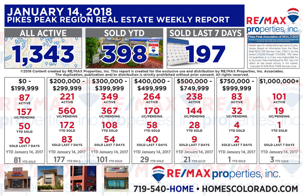 Colorado Springs & Pikes Peak Region Real Estate Market Update - January 14, 2018