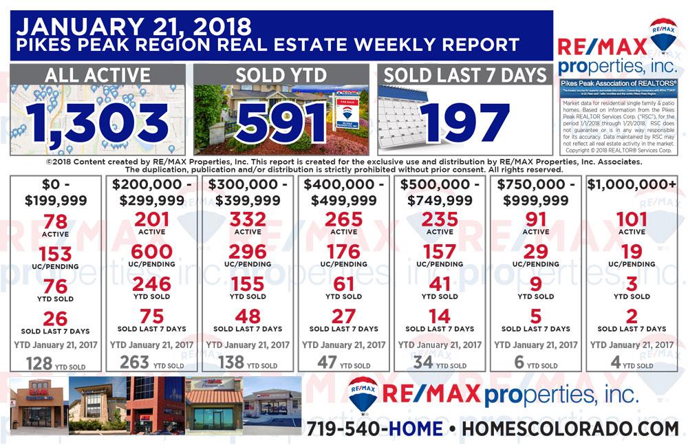 Colorado Springs & Pikes Peak Region Real Estate Market Update - January 21, 2018