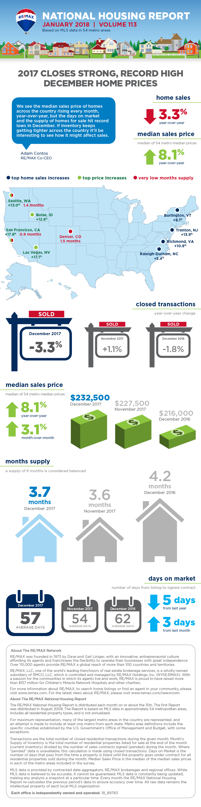 January 2018 RE/MAX National Housing Report