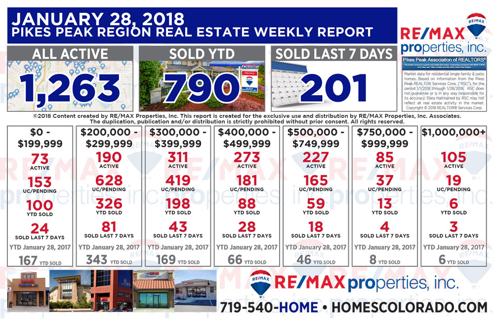 Colorado Springs & Pikes Peak Region Real Estate Market Update - January 28, 2018