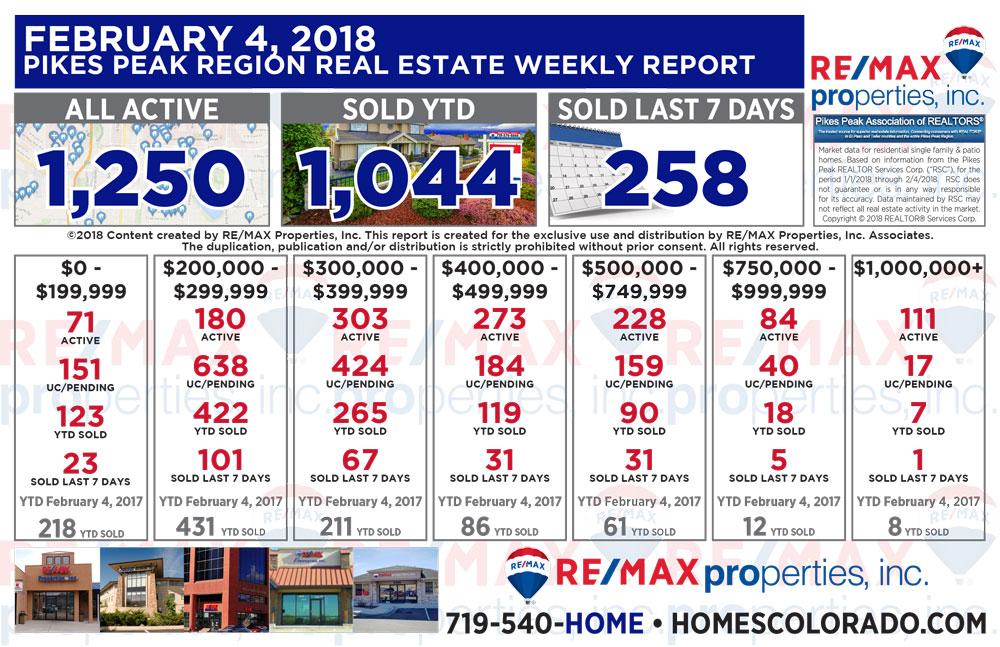 Colorado Springs & Pikes Peak Region Real Estate Market Update - February 4, 2018