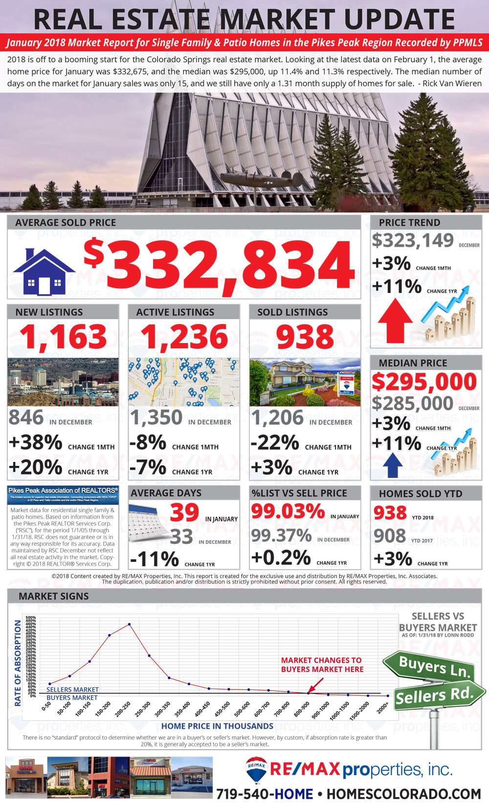 January 2018 Market Update - Colorado Springs Real Estate - Colorado Springs Homes For Sale