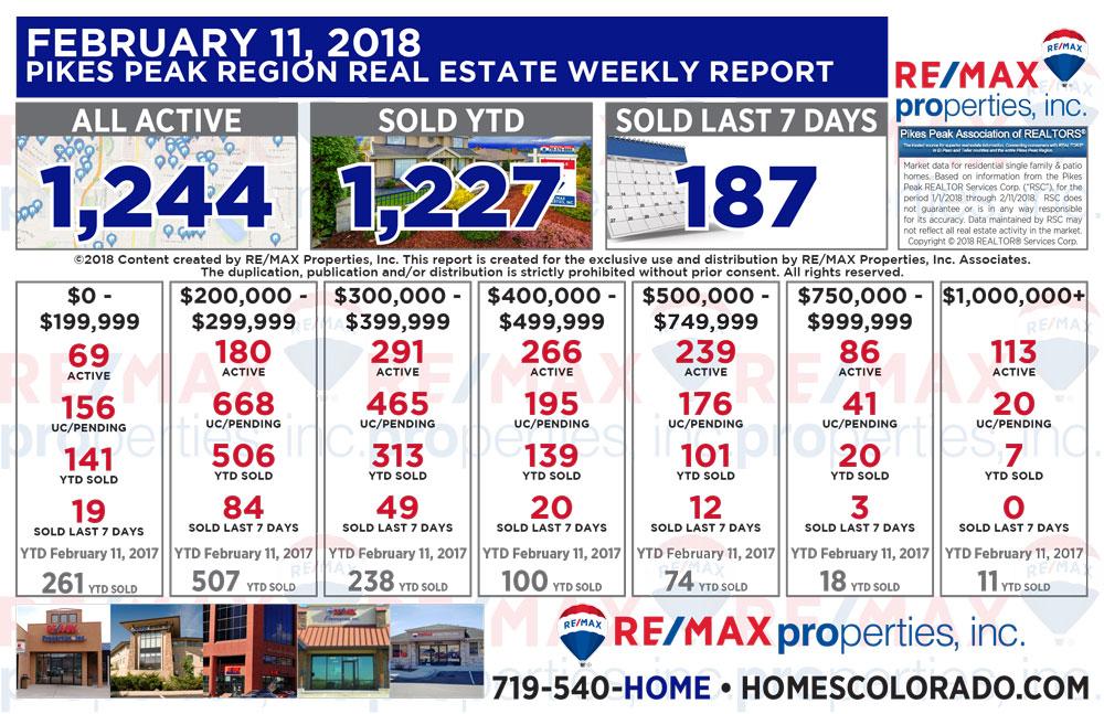 Colorado Springs & Pikes Peak Region Real Estate Market Update - February 11, 2018 - Colorado Spring