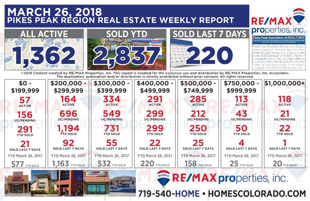 March 26 2018 Pikes Peak Region Weekly Real Estate Market Report