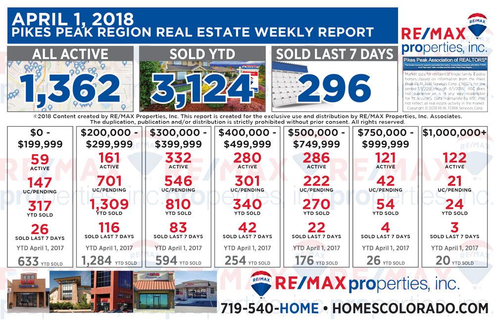 April 1 2018 Pikes Peak Region Weekly Real Estate Market Report