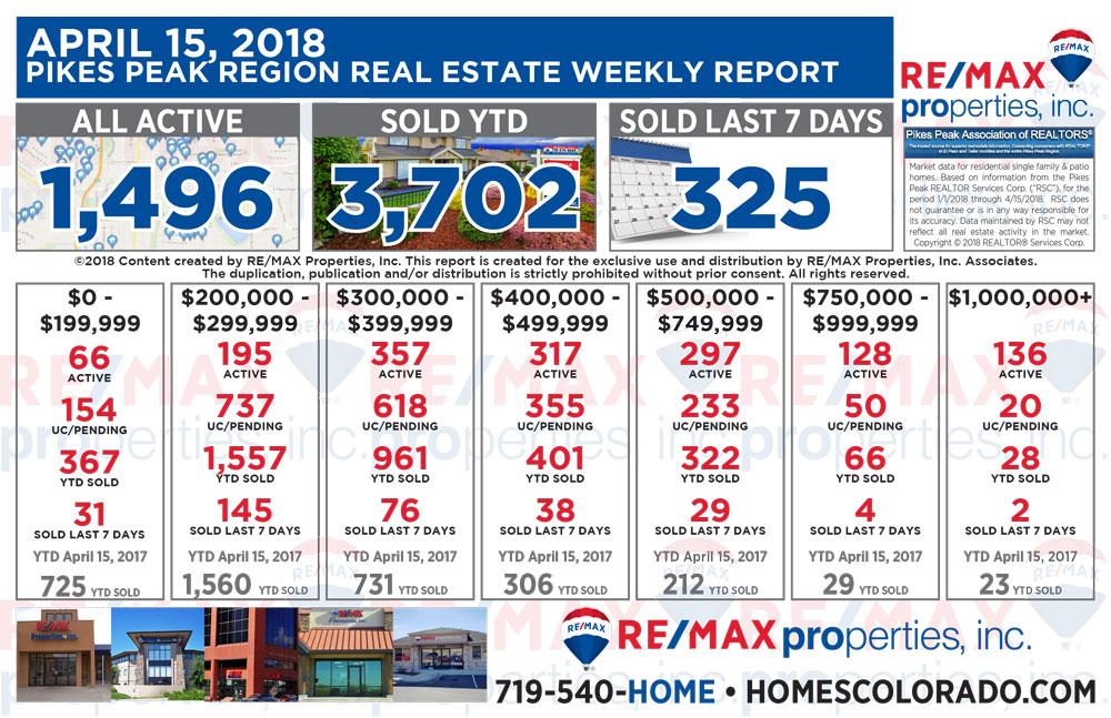 April 15 2018 Pikes Peak Region Weekly Real Estate Market Report