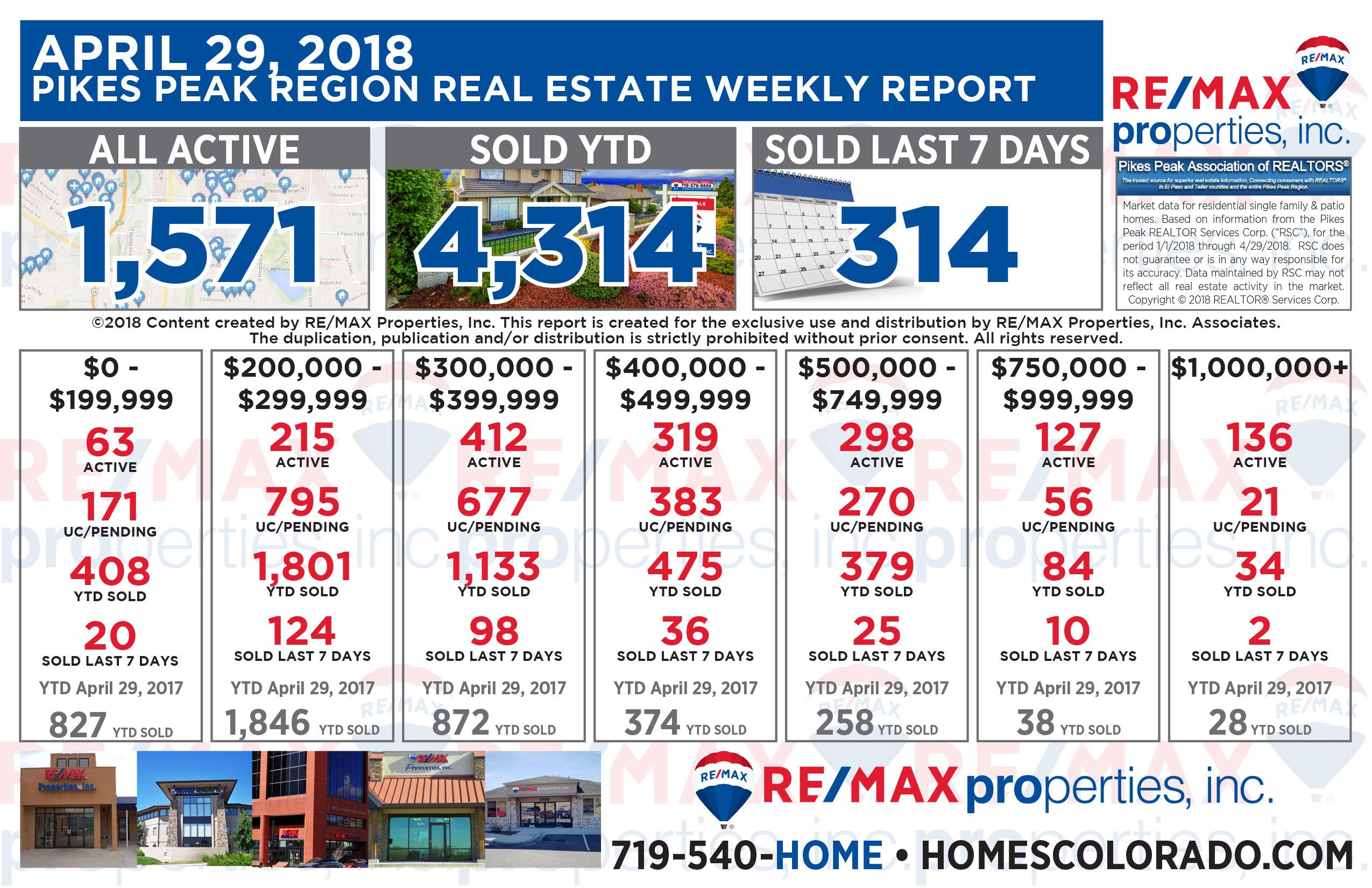 April 29 2018 Pikes Peak Region Weekly Real Estate Market Report