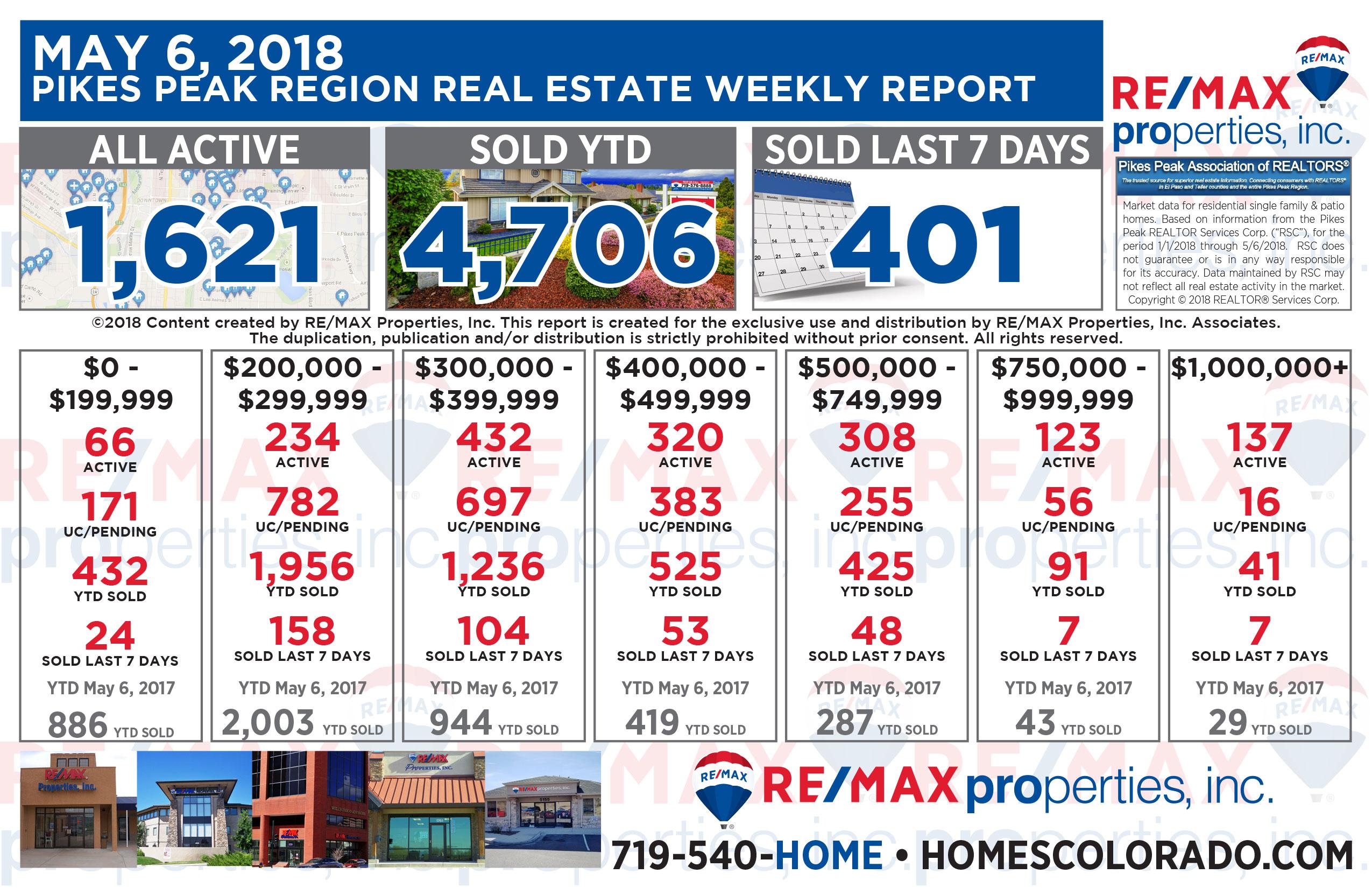 Colorado Springs Real Estate Market Weekly Update - May 6, 2018