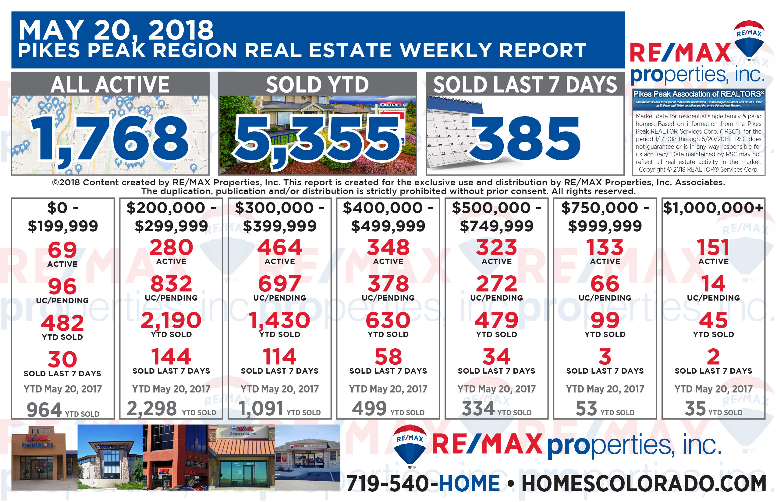 Homes priced $750 on up are moving fast! If ever there was a time to list your home it?s now. RE/MAX