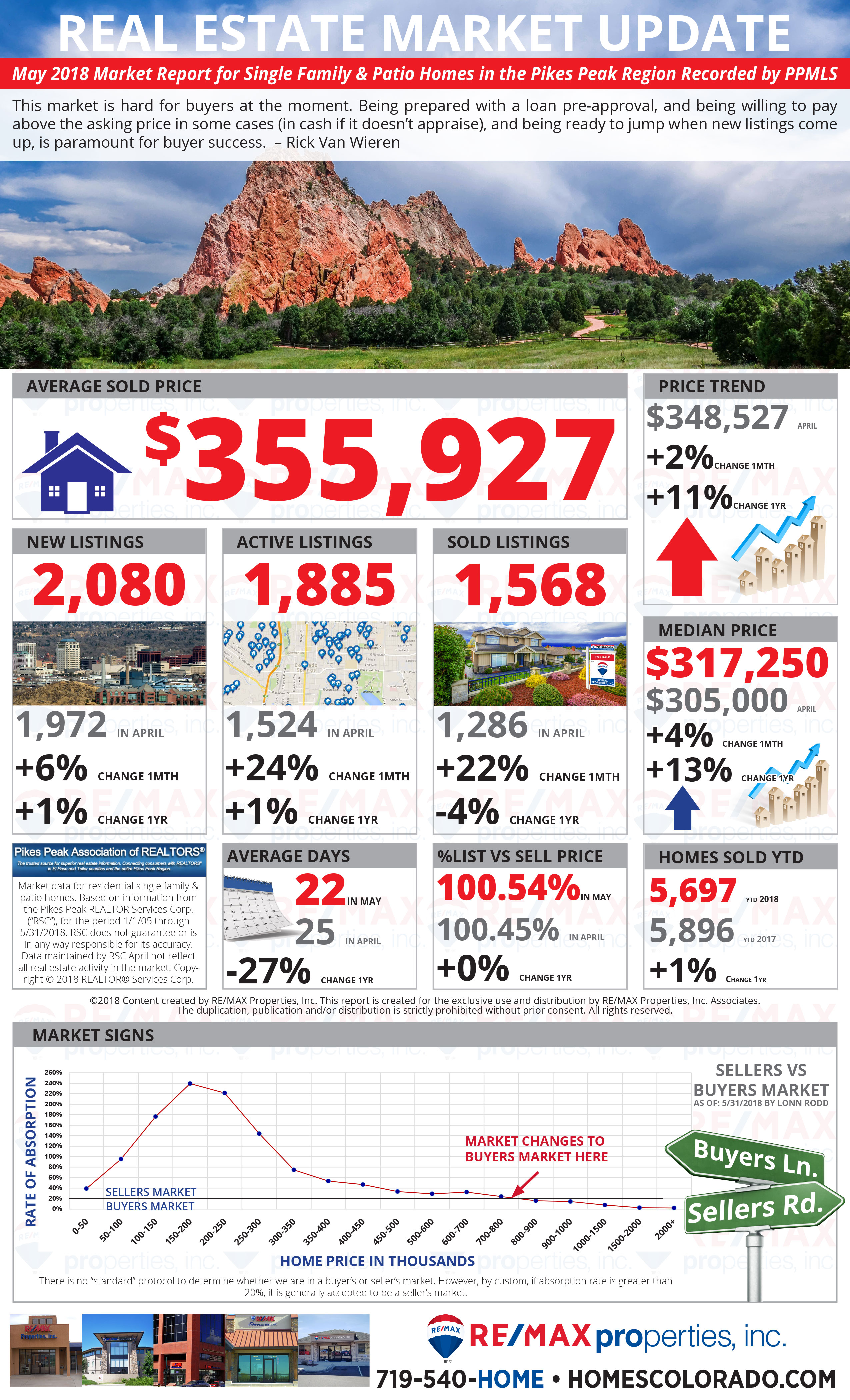 May 2018 Market Update - Colorado Springs Real Estate