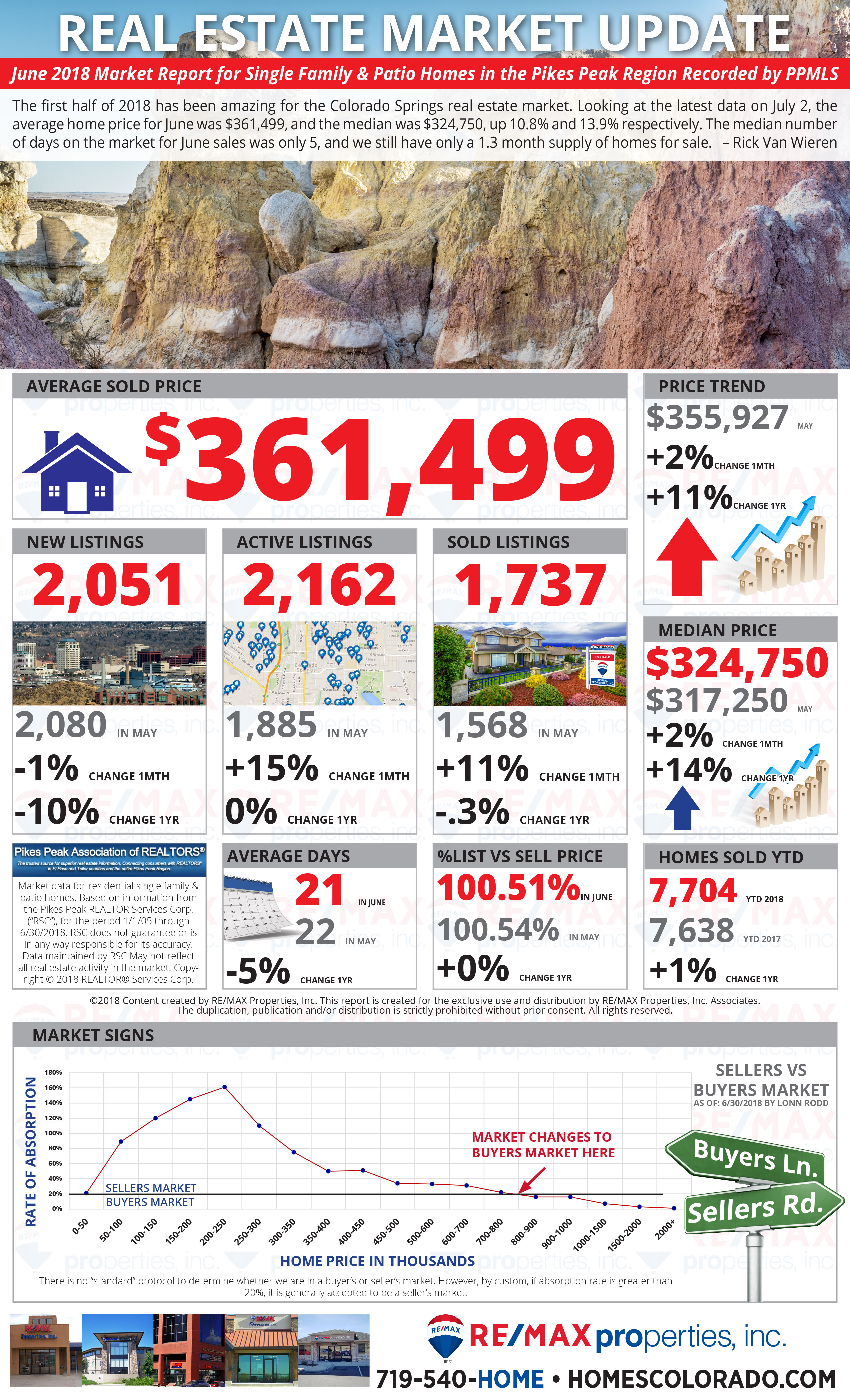 June 2018 Colorado Springs Real Estate Market Report