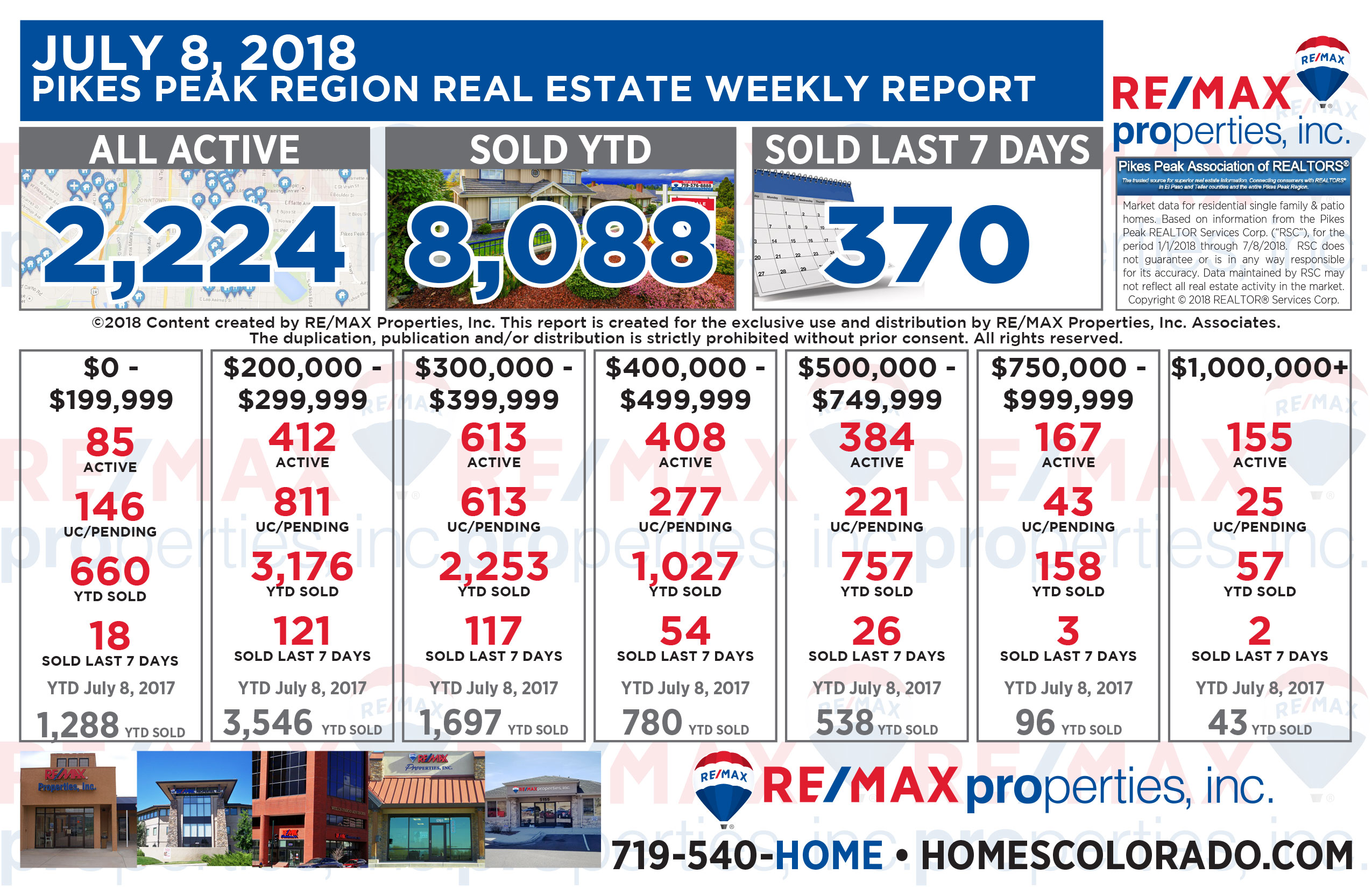 Colorado Springs Real Estate Market Weekly Update - July 8, 2018