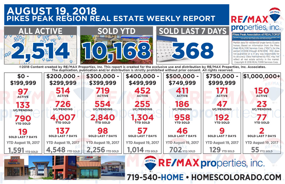Colorado Springs Real Estate Market Weekly Update - August 19, 2018