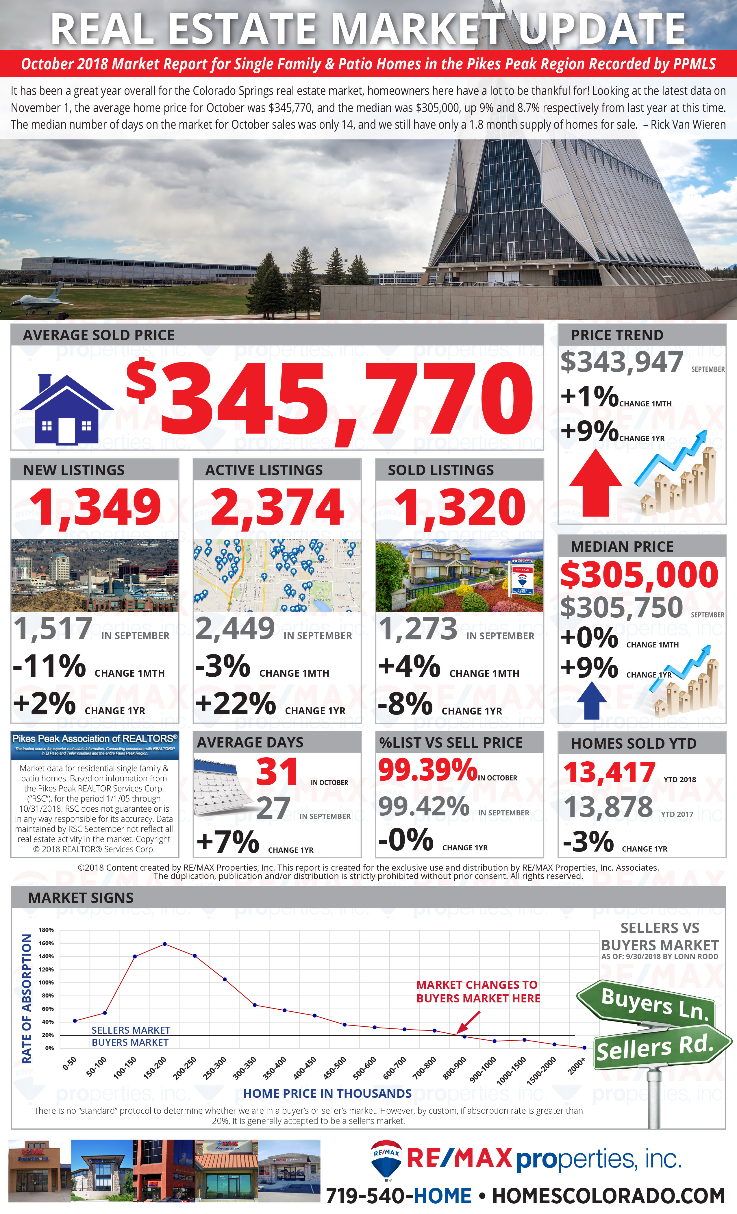 October 2018 Market Update - Colorado Springs Real Estate