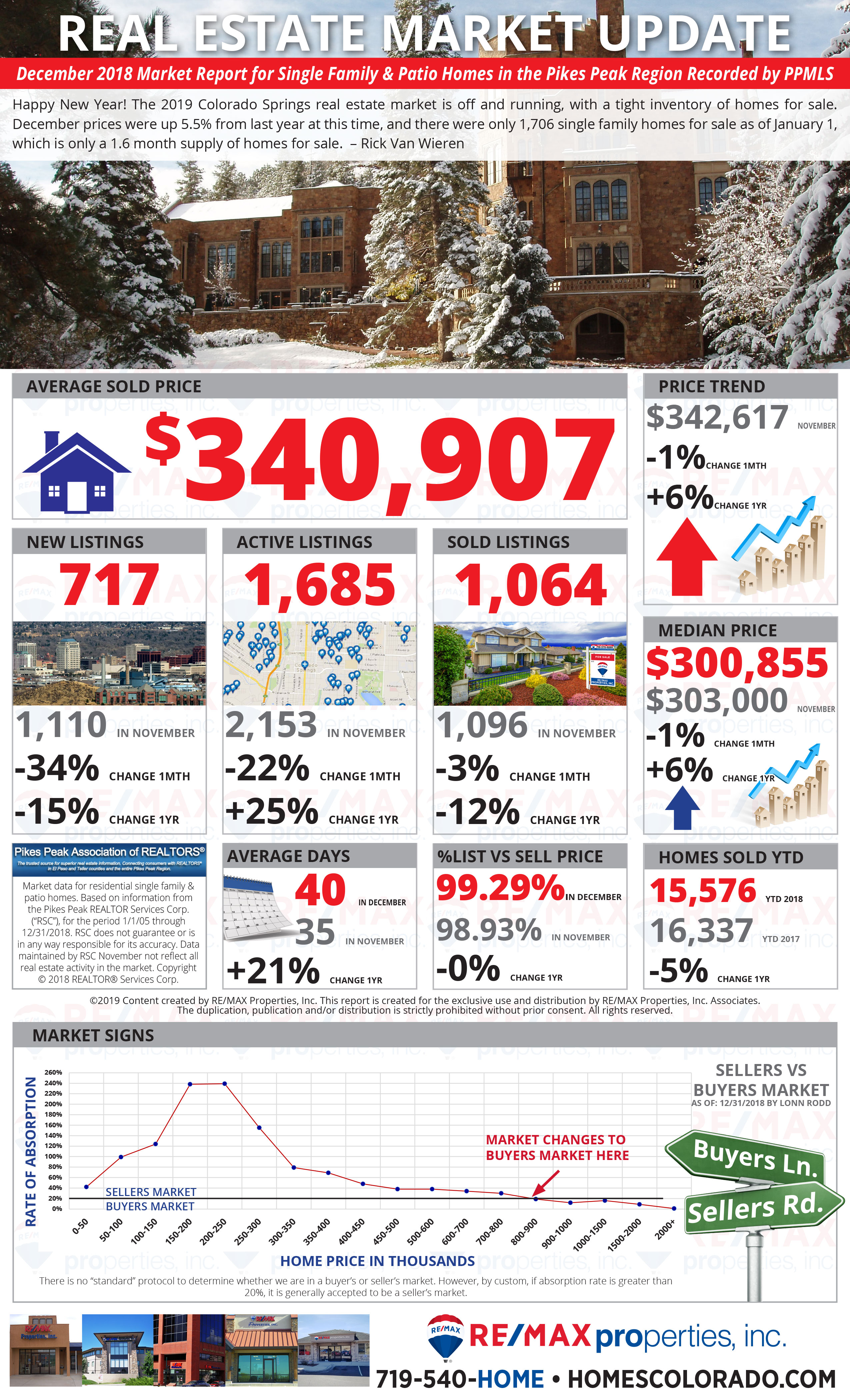 December 2018 Colorado Springs Real Estate Market Report