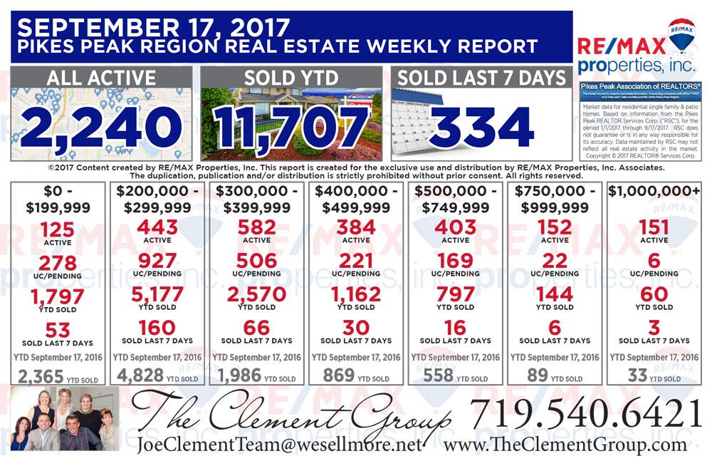 Colorado Springs & Pikes Peak Region Real Estate Market Update - September 17, 2017