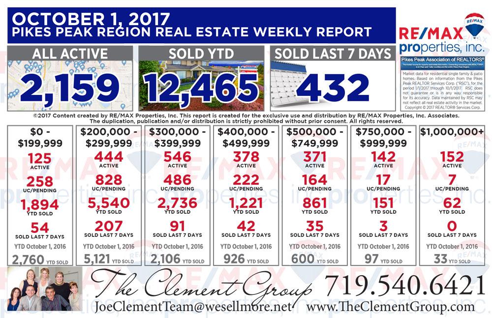 Colorado Springs & Pikes Peak Region Real Estate Market Update - October 1, 2017