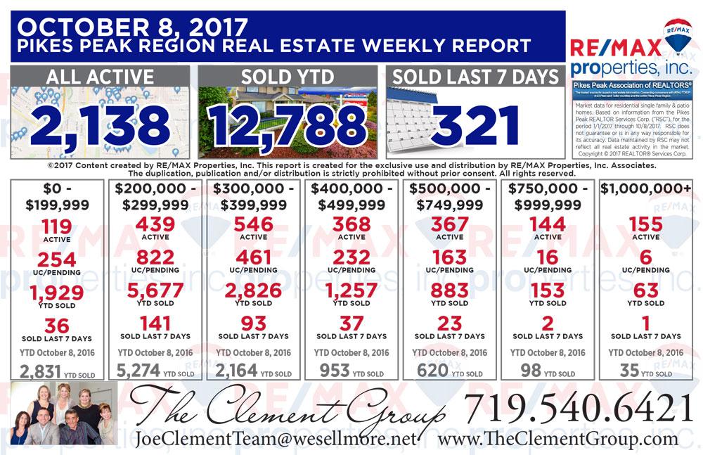 Colorado Springs & Pikes Peak Region Real Estate Market Update - October 8, 2017