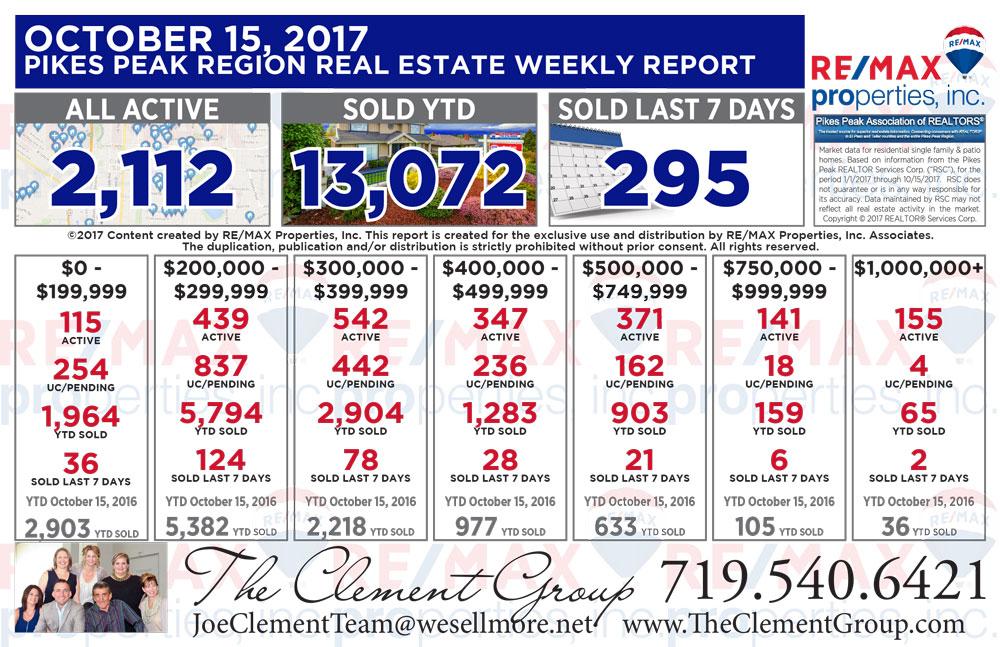 Colorado Springs & Pikes Peak Region Real Estate Market Update - October 15, 2017