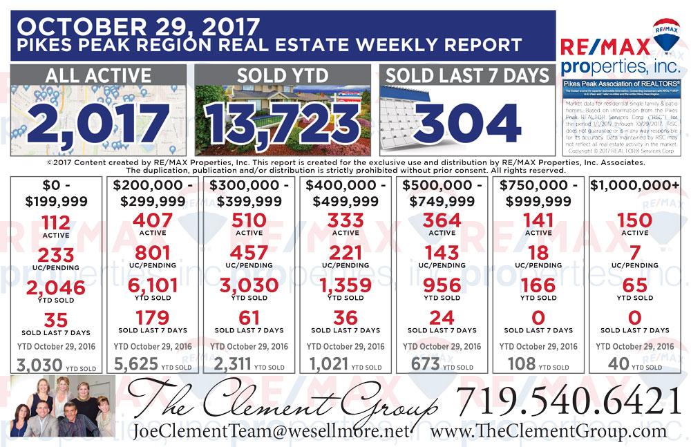 Colorado Springs & Pikes Peak Region Real Estate Market Update - October 29, 2017