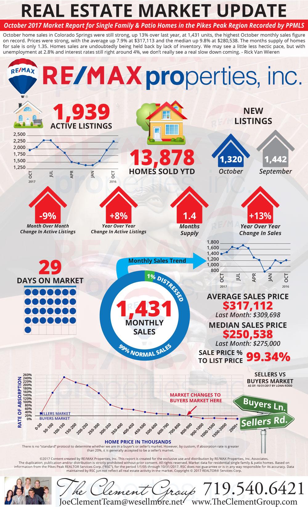October 2017 Market Update - Colorado Springs Real Estate