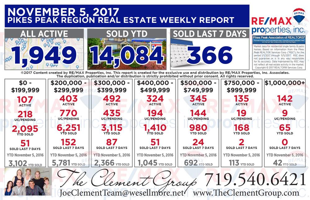 Colorado Springs & Pikes Peak Region Real Estate Market Update - November 5, 2017