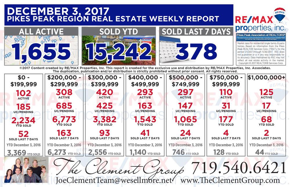 Colorado Springs & Pikes Peak Region Real Estate Market Update - December 3, 2017