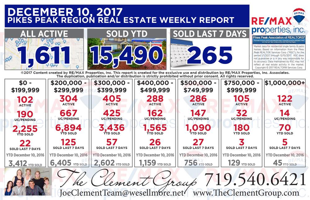 Colorado Springs & Pikes Peak Region Real Estate Market Update - December 10, 2017