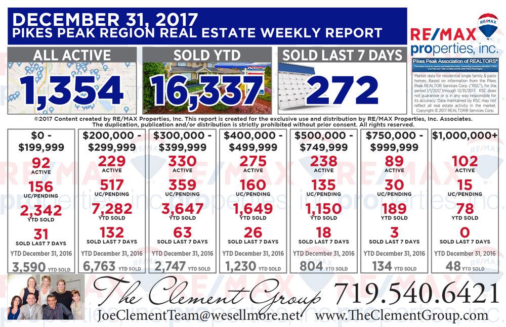 Colorado Springs & Pikes Peak Region Real Estate Market Update - December 31, 2017