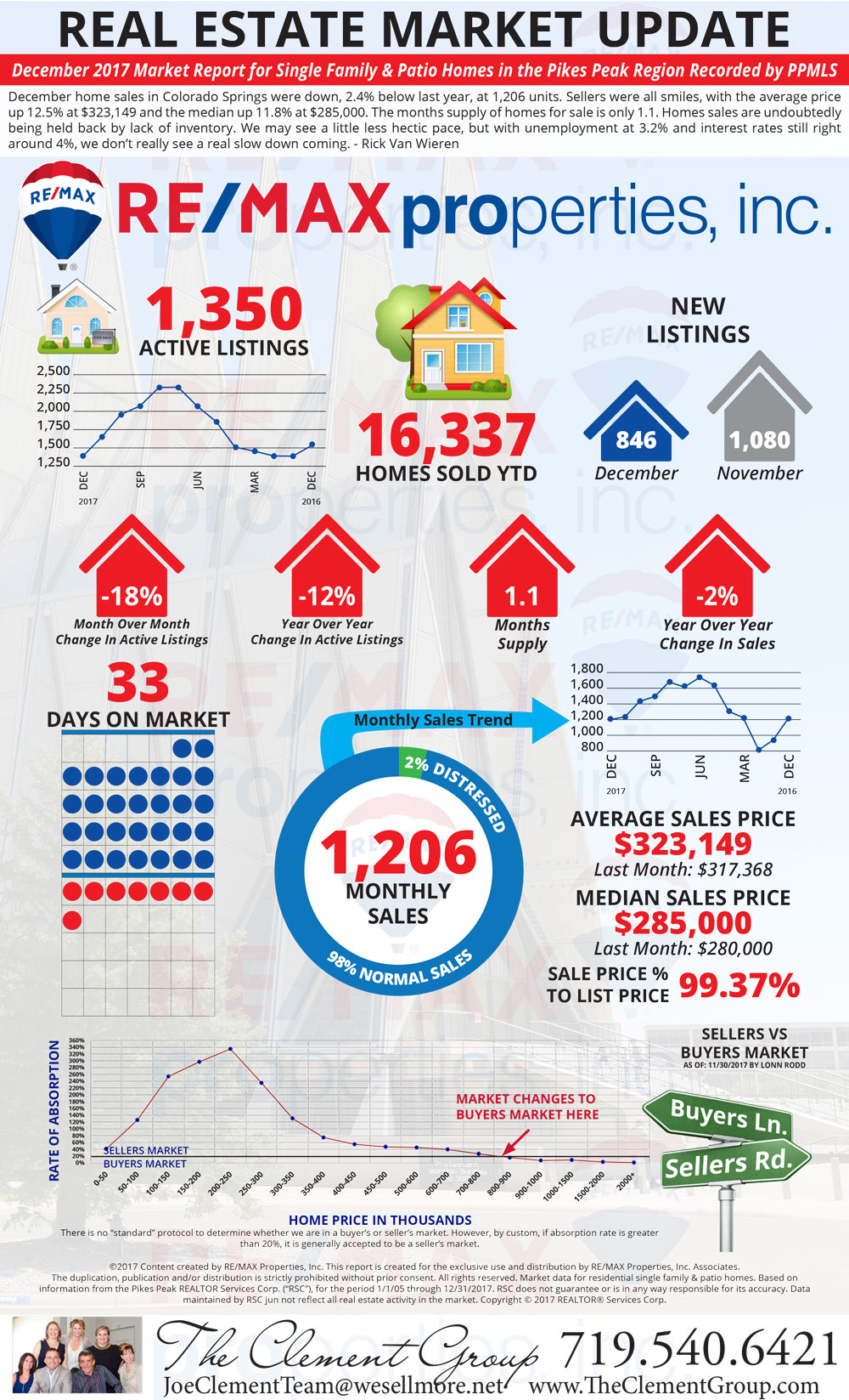 December 2017 Market Update - Colorado Springs Real Estate