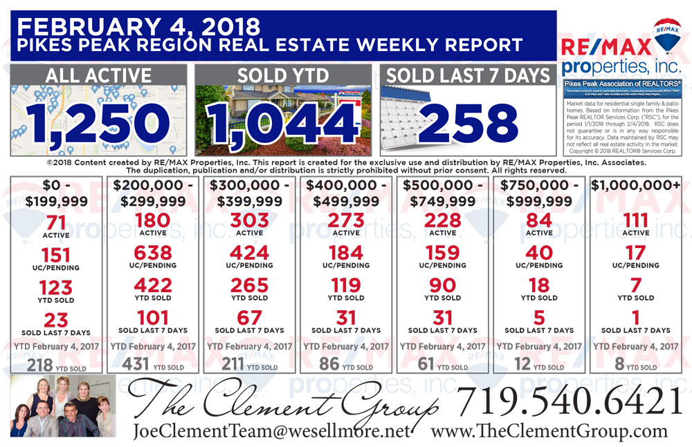 Here is the Colorado Springs & Pikes Peak Region Real Estate Market update through February 4, 2018.