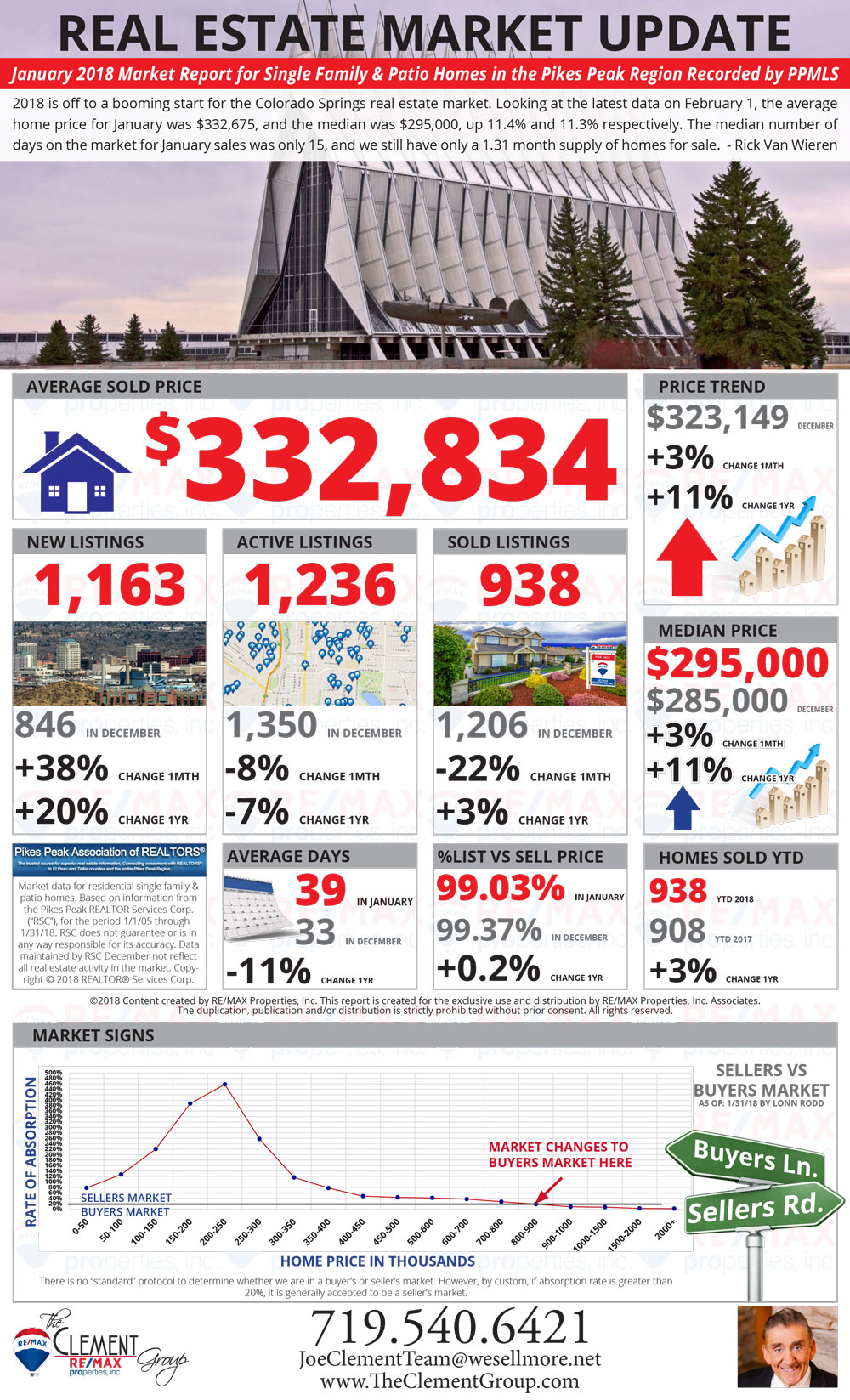 January 2018 Market Update - Colorado Springs Real Estate - Colorado Springs Homes For Sale