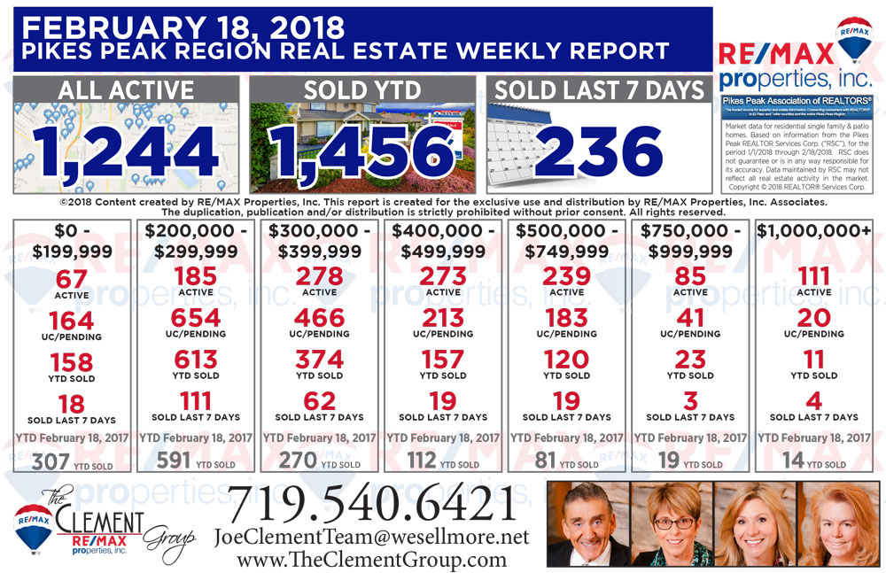 Real Estate Market Update - February 18, 2018 - Colorado Springs Homes For Sale