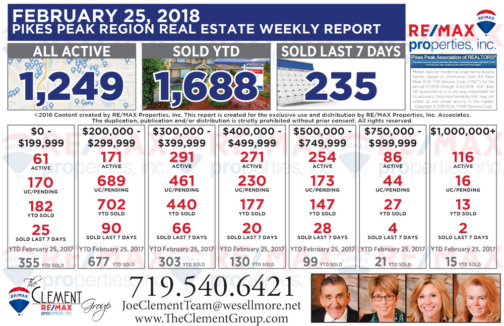 Real Estate Market Update - February 25, 2018 - Colorado Springs Homes For Sale