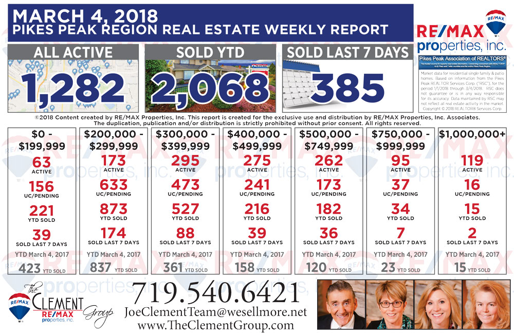 Real Estate Market Update - March 4, 2018 - Colorado Springs Homes For Sale