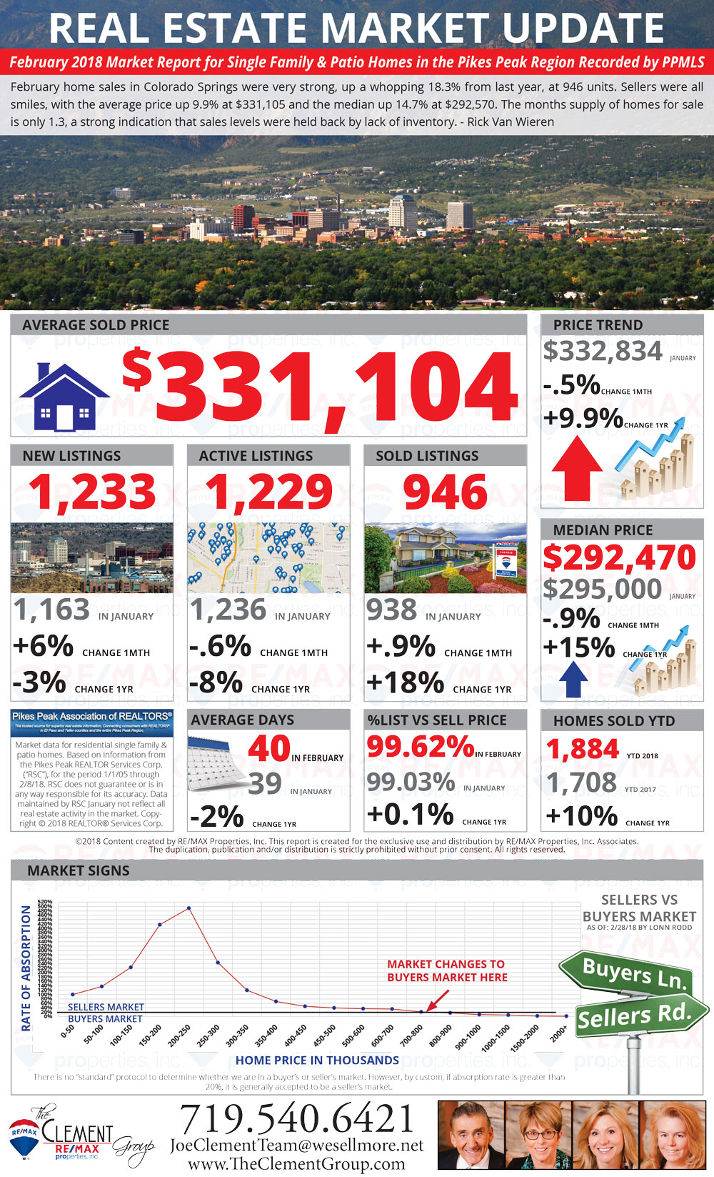 February 2018 Market Update - Colorado Springs Real Estate
