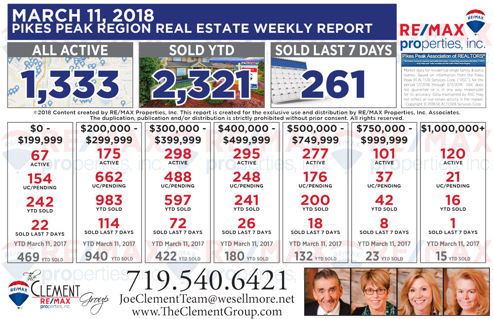 Colorado Springs & Pikes Peak Region Real Estate Market Update - March 11, 2018