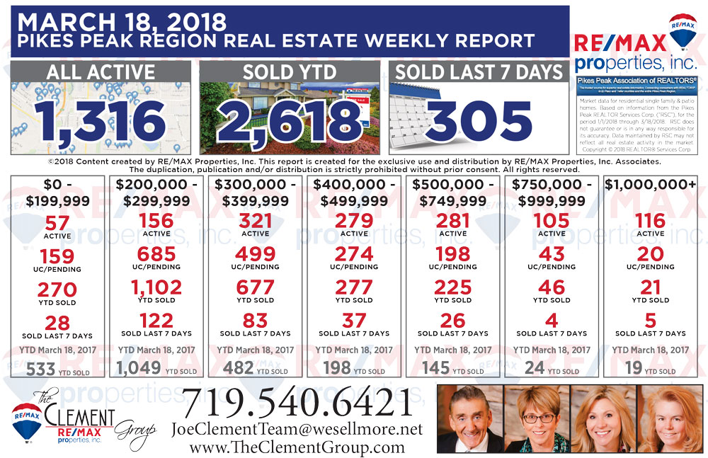 Colorado Springs Real Estate Market Update - homes for sale - The Joe Clement Team