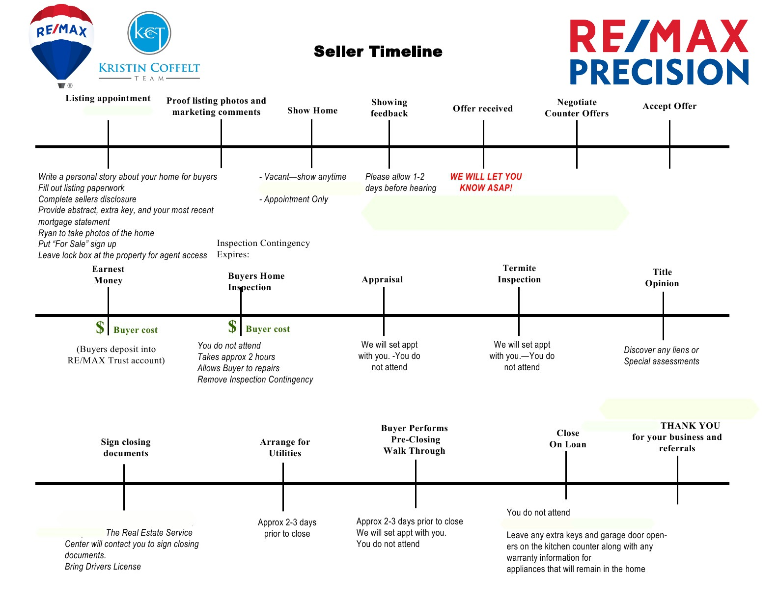Seller Timeline