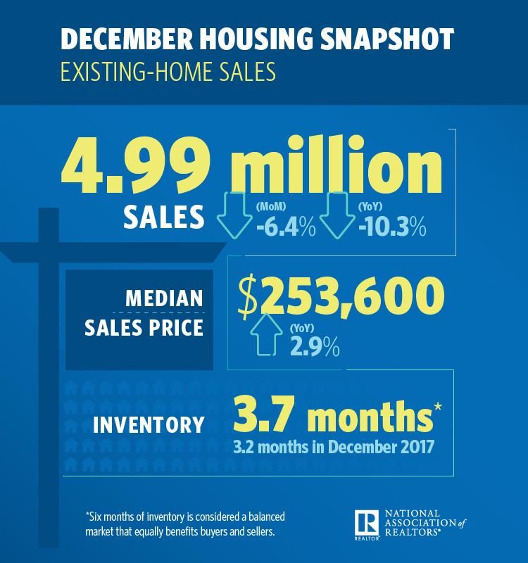 Dec 2018 National Market