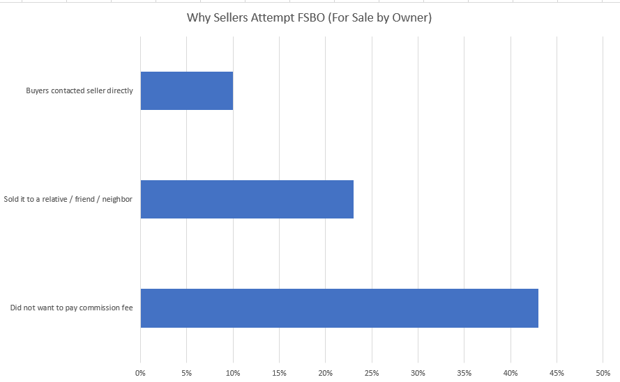 Why Sellers Attempt FSBO Graph