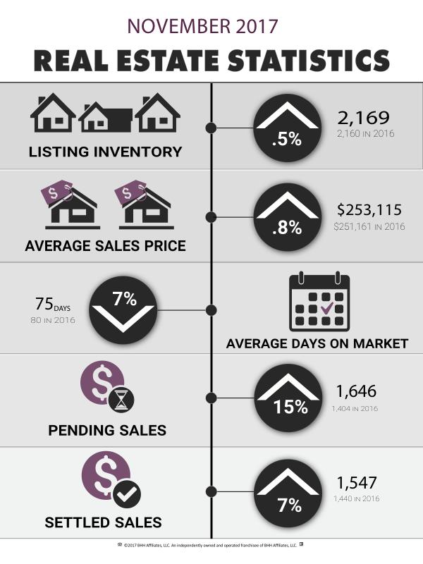 November 2017 Market Stats