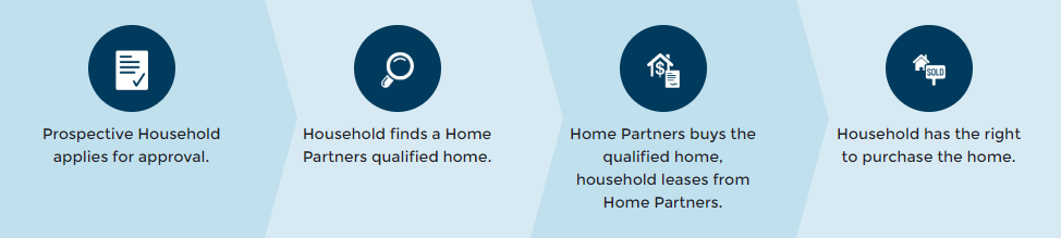 Homepartners