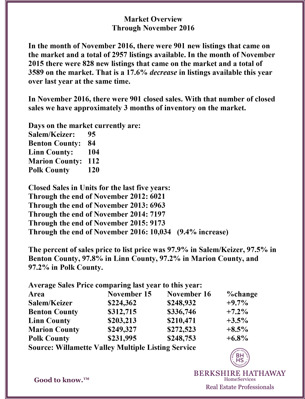 November 2016 Market Update